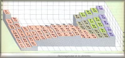 tabla de electronegatividad de los elementos imagen - Tabla Periodica De Los Elementos Quimicos Galilei
