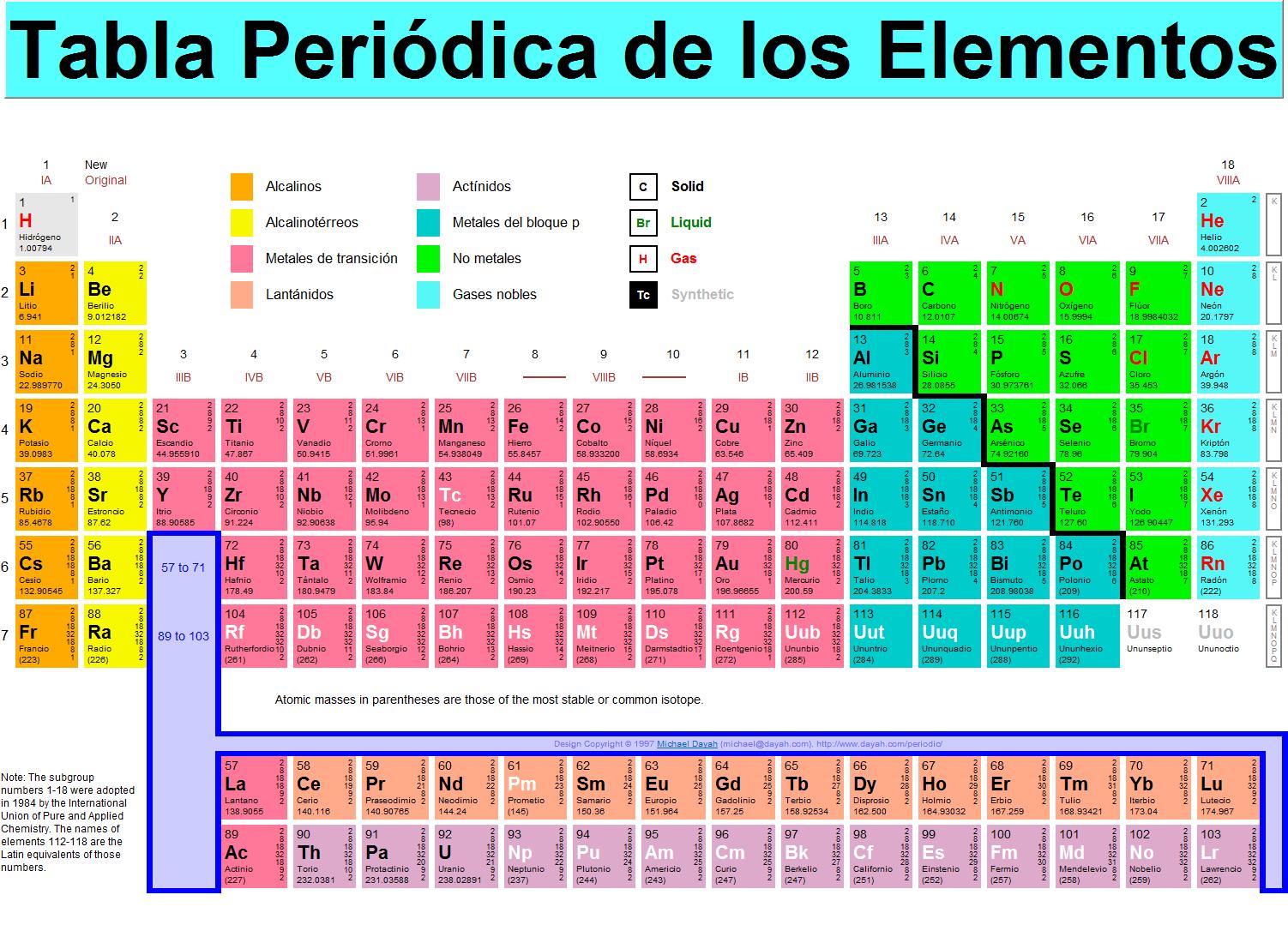 Cuidado con los colores de la tabla peridica fdd9c952e2 cuidado con los colores de la tabla peridica urtaz Images